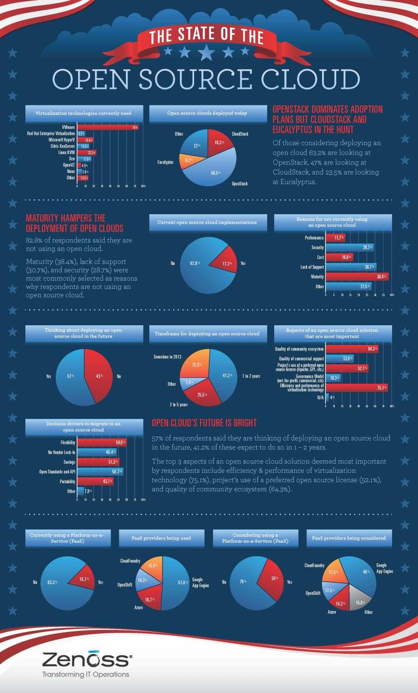 Zenoss Survey On Open Source Cloud Adoption
