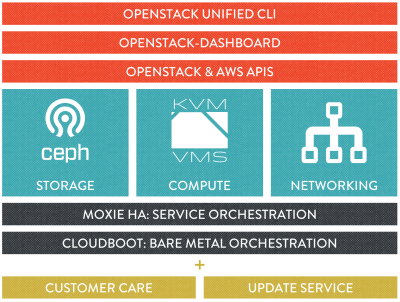 Piston Enterprise OpenStack Version 2.0