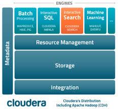 Cloudera Platform