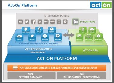 Act-On Opens Up Its APIs To Third Party Developers In Bid To