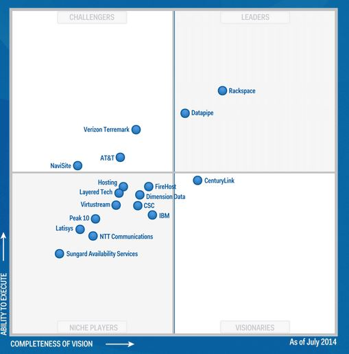 gartner magic quadrant antivirus 2015 pdf