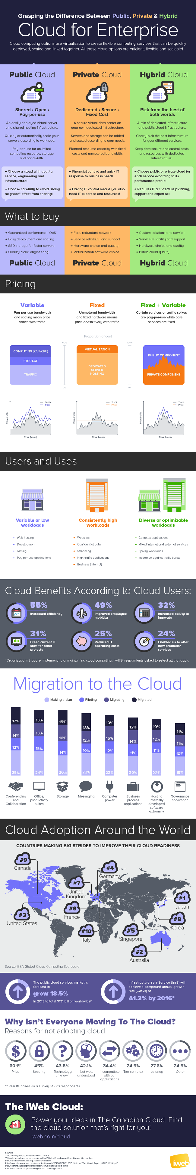 difference-public-private-hybrid-cloud_650