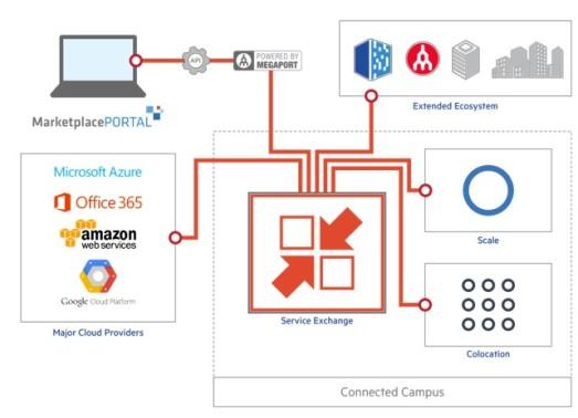 service-exchange-diagram-1
